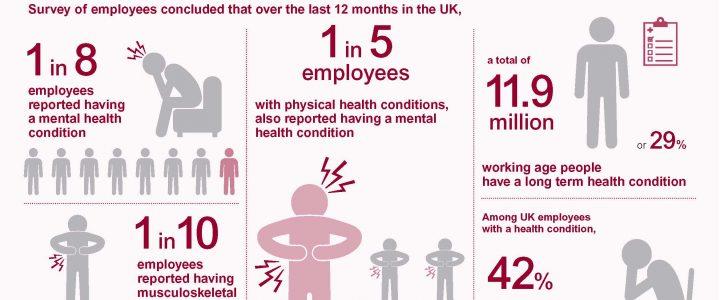Health of UK Employees
